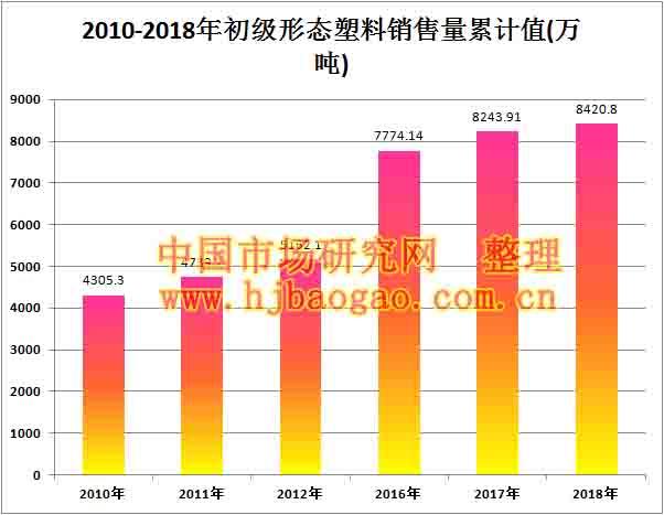 2010-2018年初级形态塑料销售量累计值