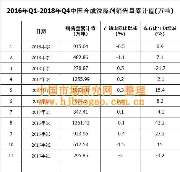2016年Q1-2018年Q4中国合成洗涤剂销售量累计值