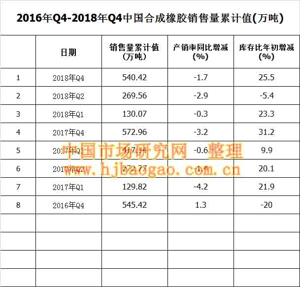 2016年Q4-2018年Q4中国合成橡胶销售量累计值