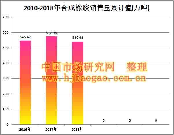 2010-2018年合成橡胶销售量累计值