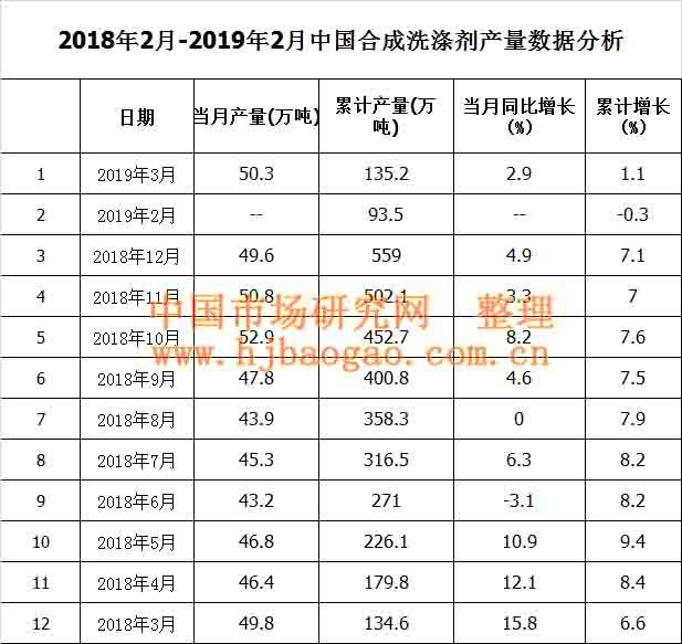 2018年2月-2019年2月中国合成洗涤剂产量数据分析