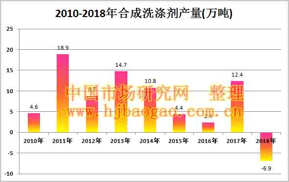 2010-2018年合成洗涤剂产量