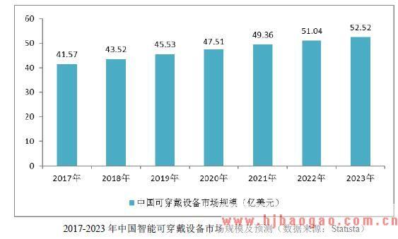 2017-2023 年中国智能可穿戴设备市场规模及预测