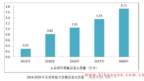 2014-2018 年全球智能可穿戴设备出货量