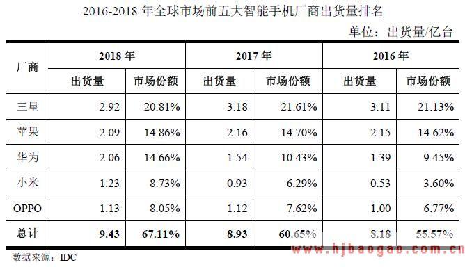 2016-2018 年全球市场前五大智能手机厂商出货量排名