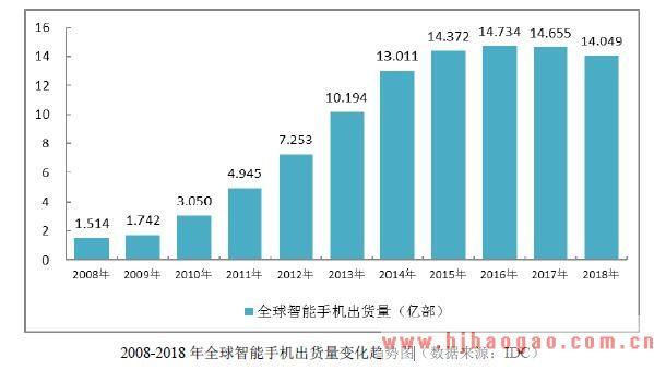 2008-2018 年全球智能手机出货量变化趋势图