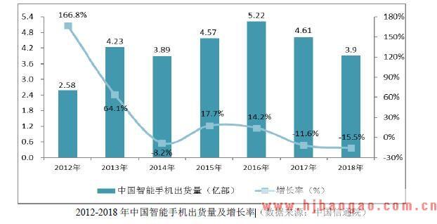 2012-2018 年中国智能手机出货量及增长率