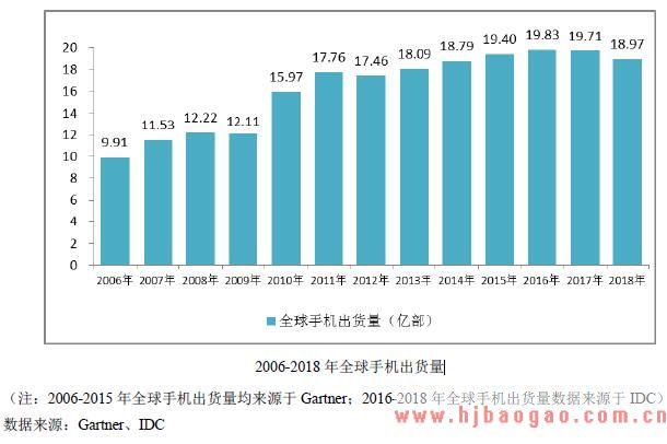 2006-2018 年全球手机出货量