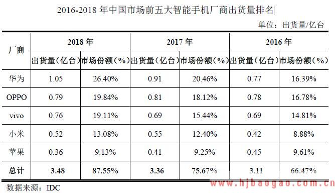 2016-2018 年中国市场前五大智能手机厂商出货量排名