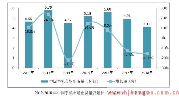 2012-2018 年中国手机市场出货量及增长