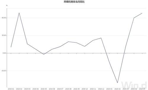 5月挖掘机销量同比增长68%