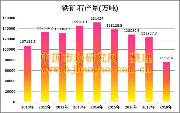 2010年-2018年中国铁矿石产量数据市场调研及市场分析