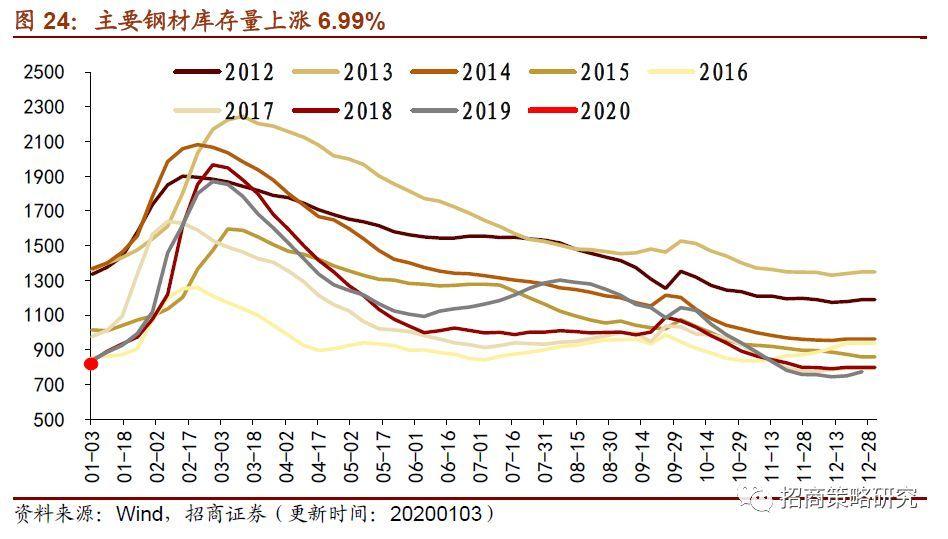 2020年中国钢材价格市场走势分析