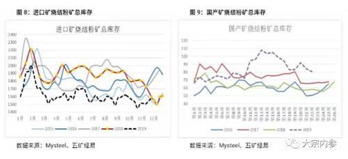 2019-2020年中国及全球铁矿石行业市场供应和库存分析