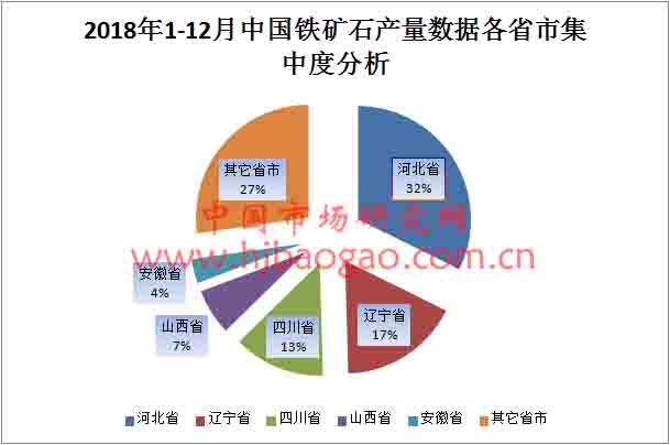 2018年1-12月中国铁矿石产量数据各省市排名和集中度分析