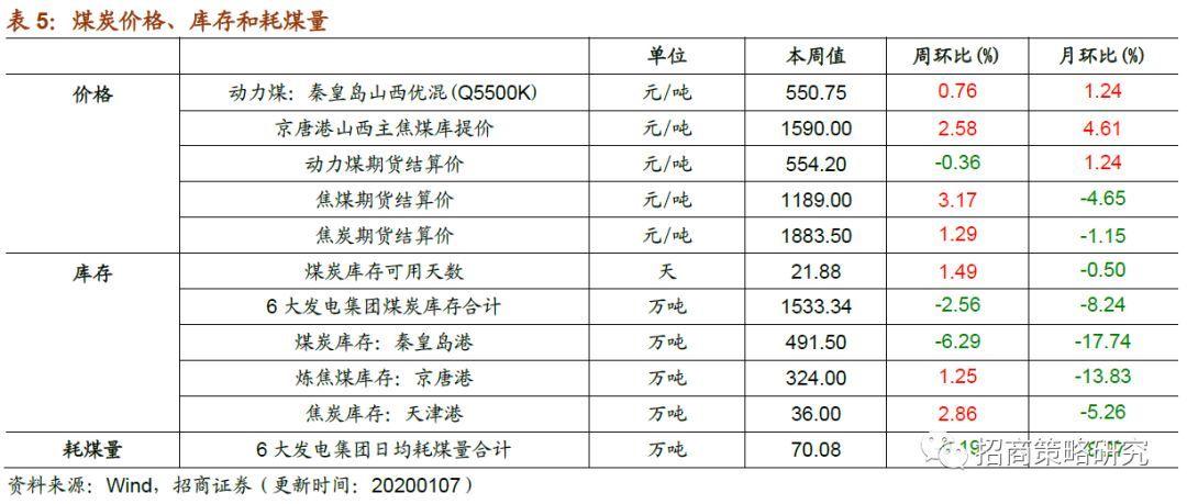 2020年中国煤炭价格市场行情分析