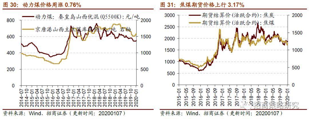 煤炭价格市场行情分析