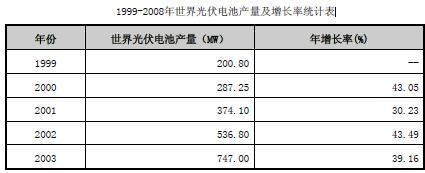 1999-2008年世界光伏电池产量及增长率统计表