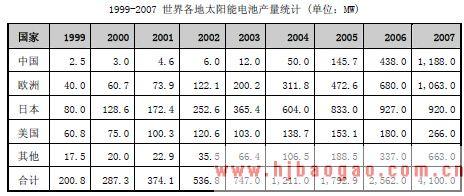 1999-2007 世界各地太阳能电池产量统计 (单位:MW)