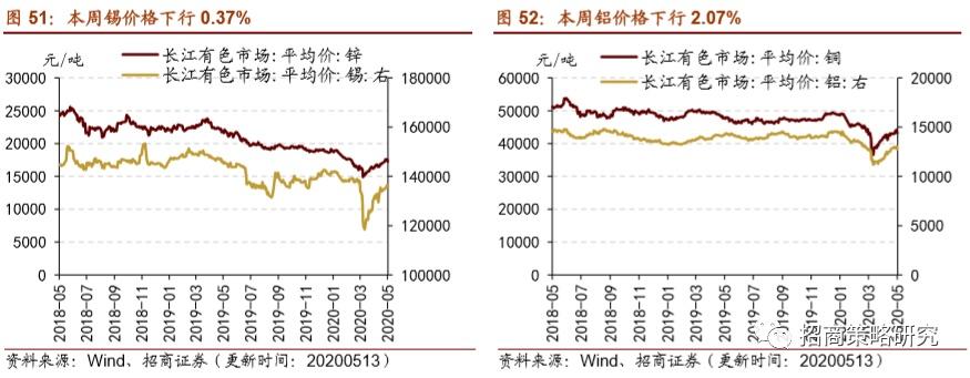 2020年5月工业金属价格整体下行,黄金价格有所回落