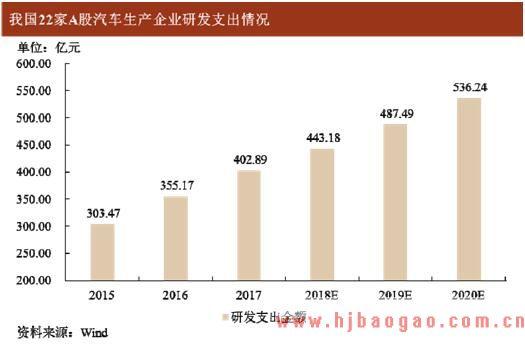 2016-2020年中国汽车设计行业市场容量分析