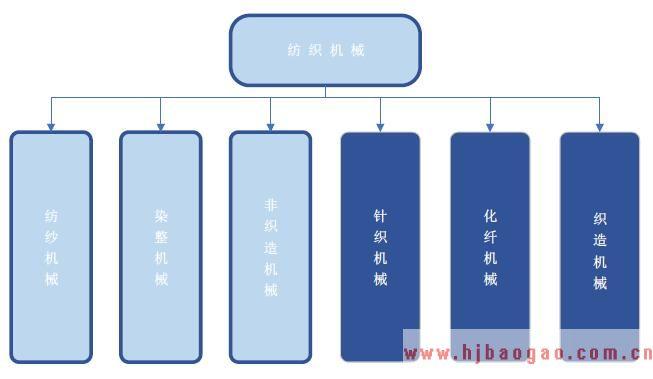 纺织机械分类图