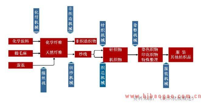 各类纺织机械对应的纺织环节和材料