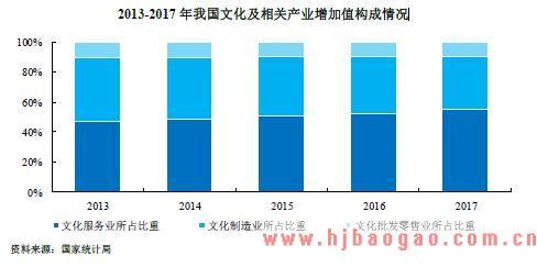 2013-2017 年我国文化及相关产业增加值构成情况