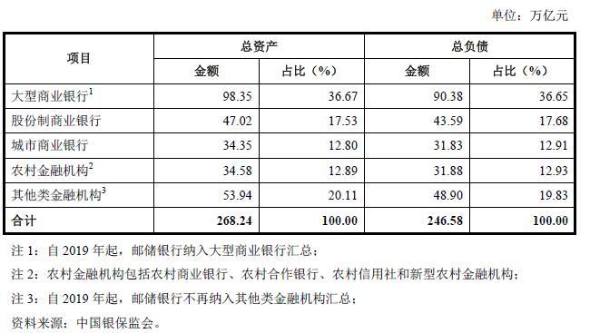 2018 年12 月31 日中国银行业金融机构资产负债情 况