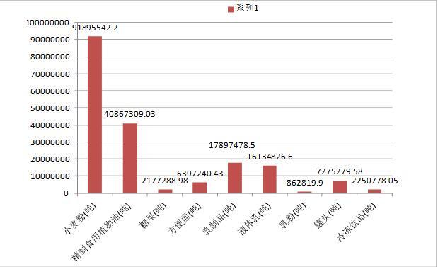 2015年1-8月食品制造业产品产量分析(分地区)