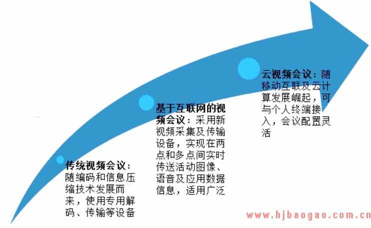 2019-2025年中国视频会议行业市场供需格局及产业发展趋势前景预测分析研究报告