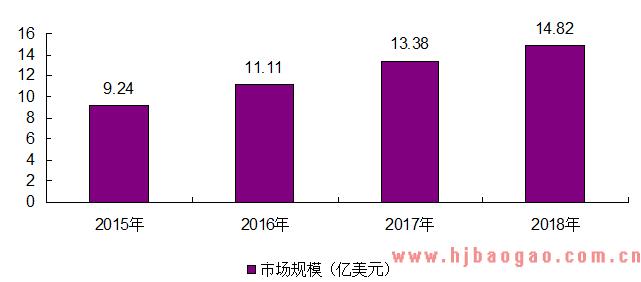 2020-2026年中国FPGA行业市场分析预测及发展趋势研究报告