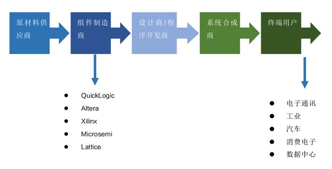 2020-2026年中国FPGA行业市场分析及产业投资前景预测报告