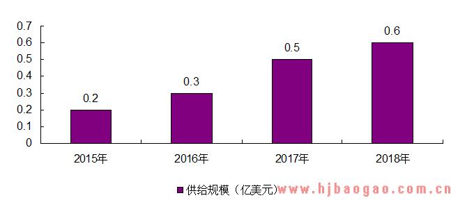 2020-2026年中国FPGA行业市场营销战略及未来发展潜力报告