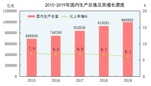 2015-2019年国内生产总值及其增长速度