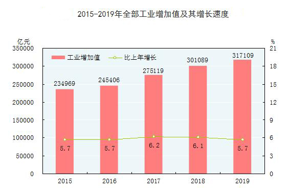 2015-2019年全部工业增加值及其增长速度