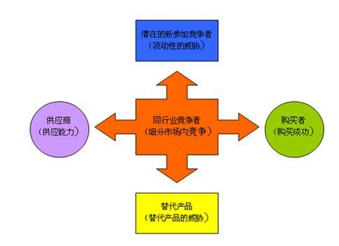 波特五力模型