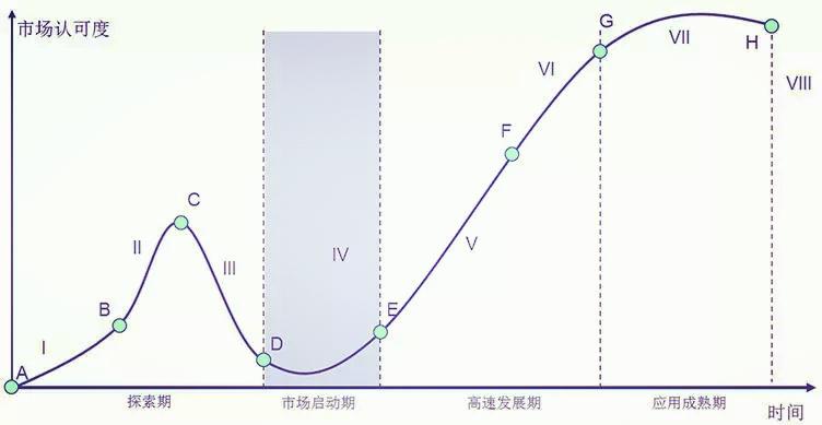 成熟度曲线分析模型