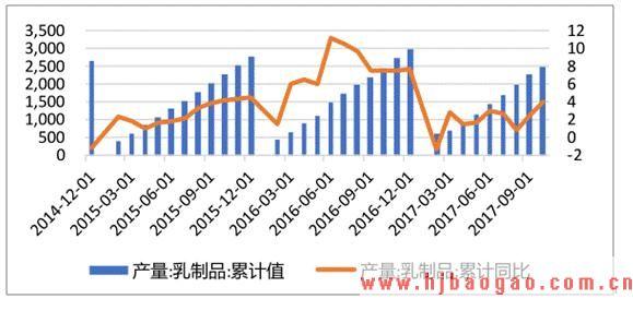 2019-2023年中国牛奶制品行业市场调研及市场发展分析报告