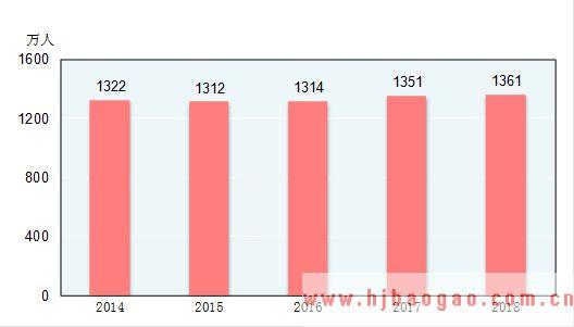 全年城镇新增就业