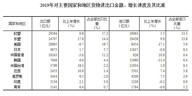 2019年对主要国家和地区货物进出口金额、增长速度及其比重