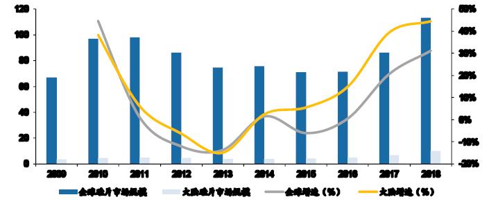 2009-2018年全球与中国大陆半导体硅片市场规模