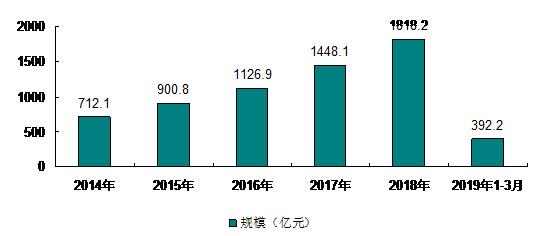 2014-2019年我国集成电路制造规模