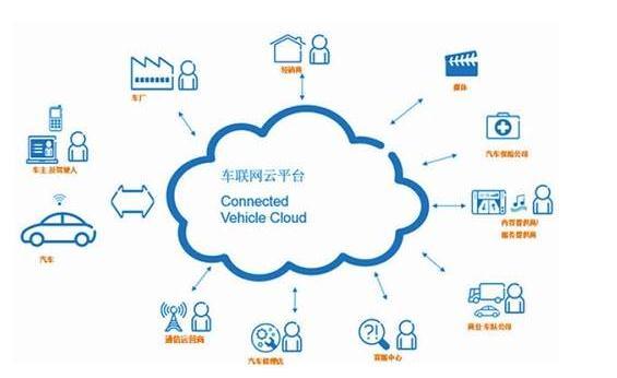 2020-2026年货运车联网产业深度评估与投资价值行业咨询报告