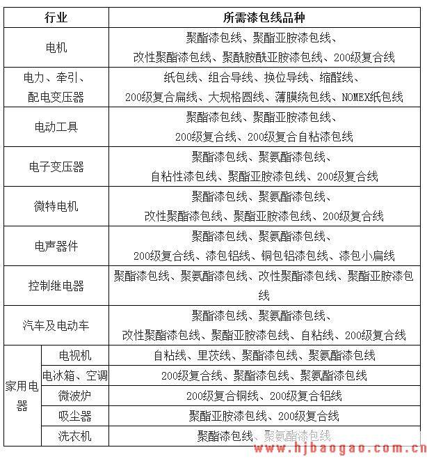 2019-2023年中国漆包线行业市场调研及市场发展分