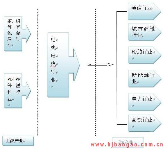2019-2023年中国电线电缆行业市场调研及市场发展分析报告