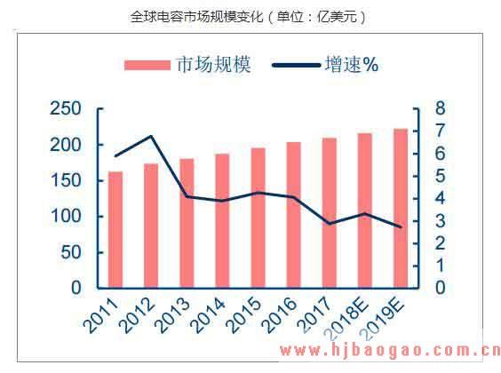 2019-2023年中国电容器行业市场调研及市场发展分析报告
