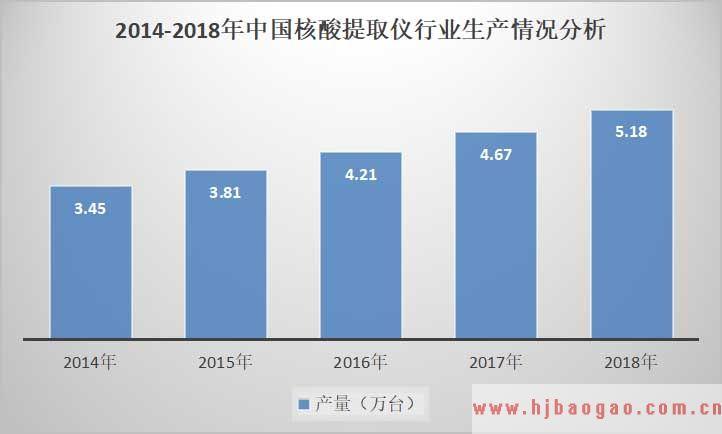 2019-2025年中国核酸提取仪行业市场需求与产业供需格局前景预测分析报告