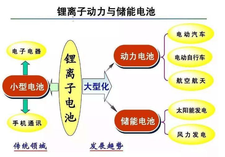 2018-2024年中国锂离子电池行业发展前景与投资预测分析报告