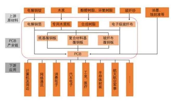 2020-2026年PCB行业市场研究报告